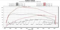 b 200  105 0   images stories Turbo Stend 0.5b - Турбо кит нива 2121